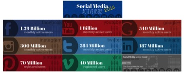 Figure 1: Social Media Stats (Source: Social Media Hat, 2015)